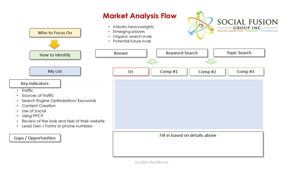 Summary Approach to Your Competitive / Market Analysis