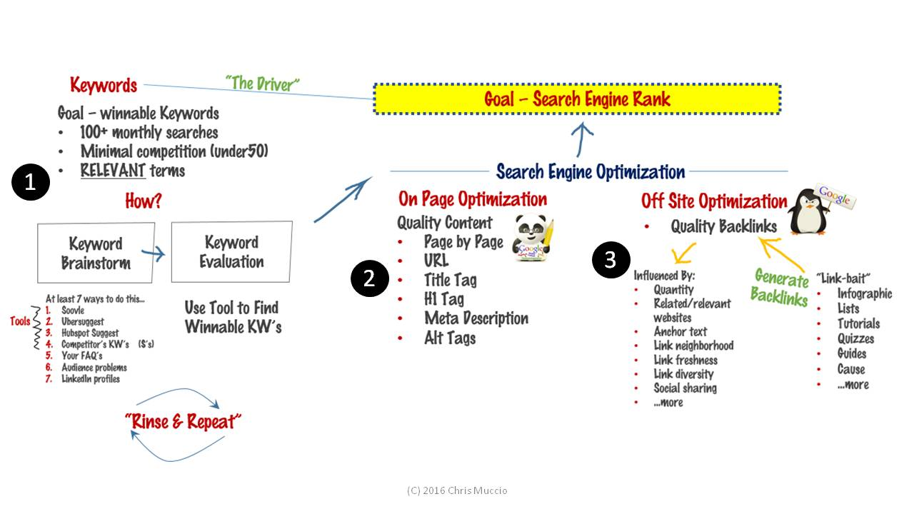 An Overview of the Keyword and SEO Process to Generate Search Engine Rank