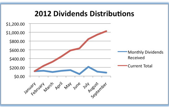 Cash and Stock Dividends Forms