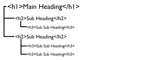 Check your subheading structure is SEO-friendly