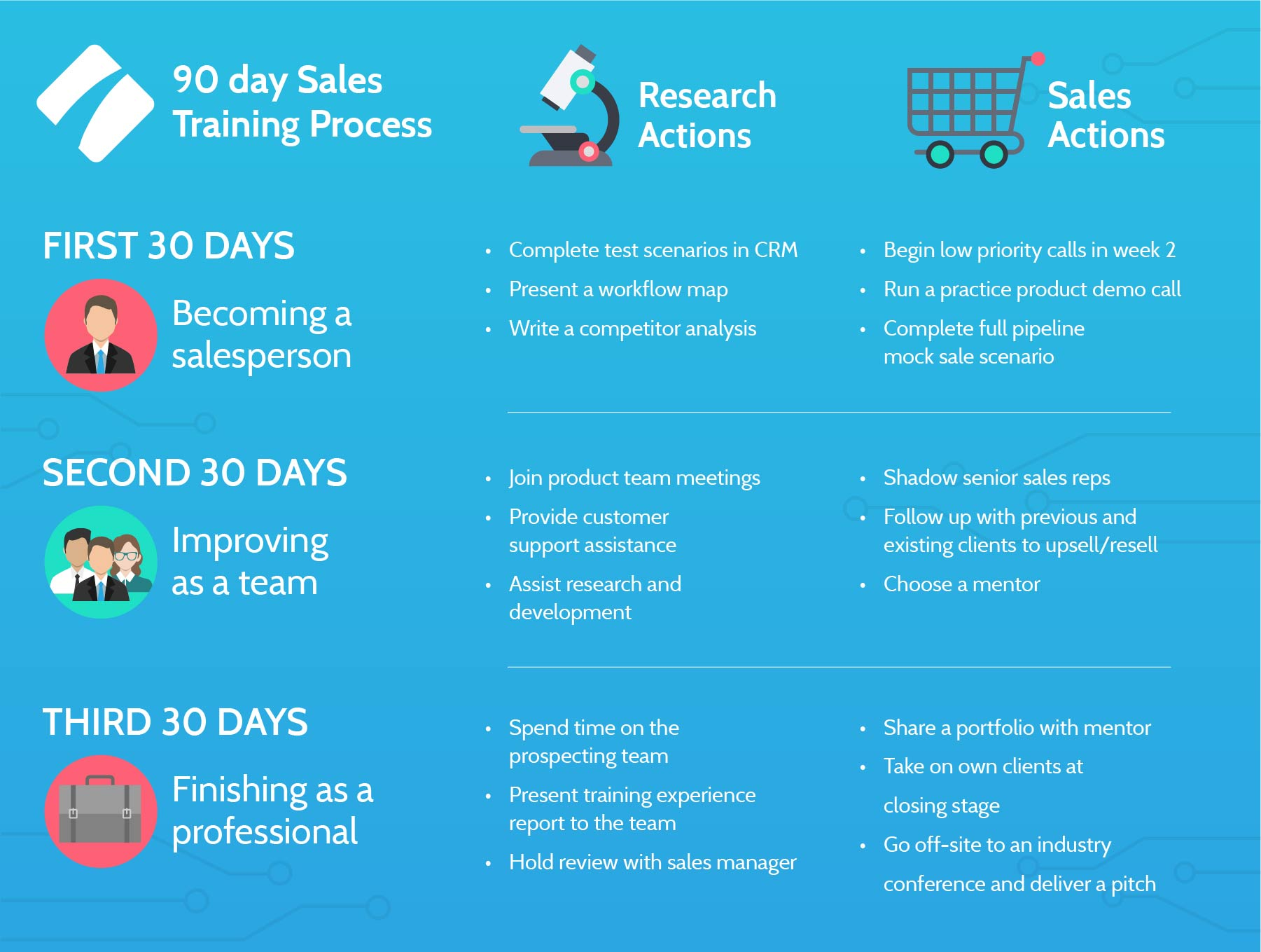 90 Day Sales Training Process