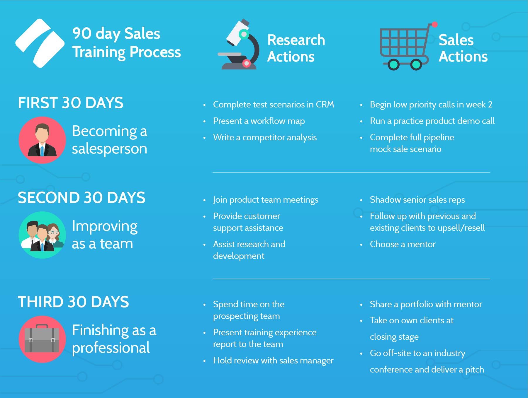 sales training process process street