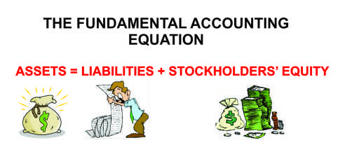 Know the balance sheet's basic accounting equation