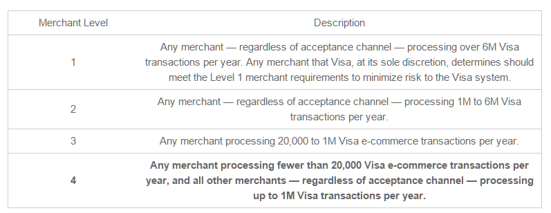 The merchant levels as defined by Visa.