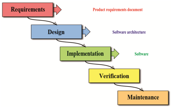 Manufacturing Flow Management Procedures