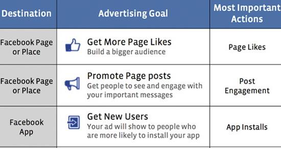 Choose an Advertising Goal