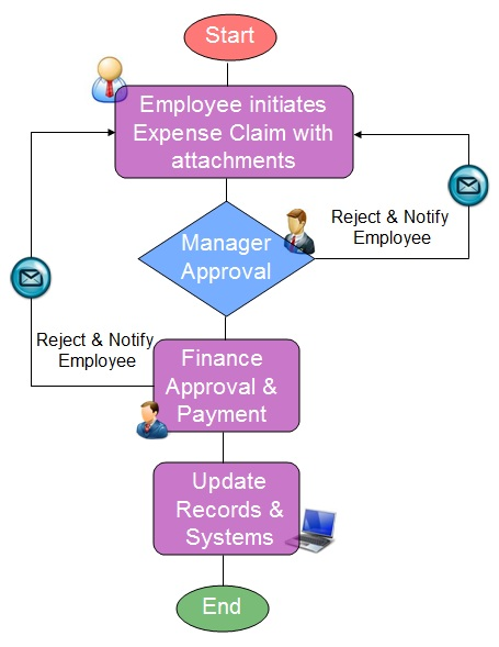 Expense Management Process Process Street