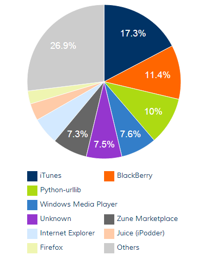 Blubrry shows you the most popular source of listeners in an easy-to-read way.