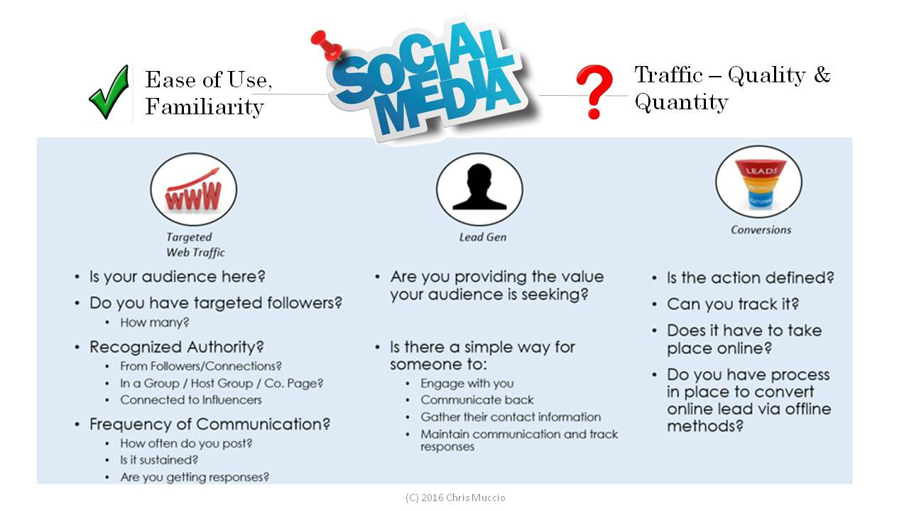 Social media sites are typically easy to use but sometimes it is not clear as to how one might use the site to generate a result. The graphic above highlights some key points.