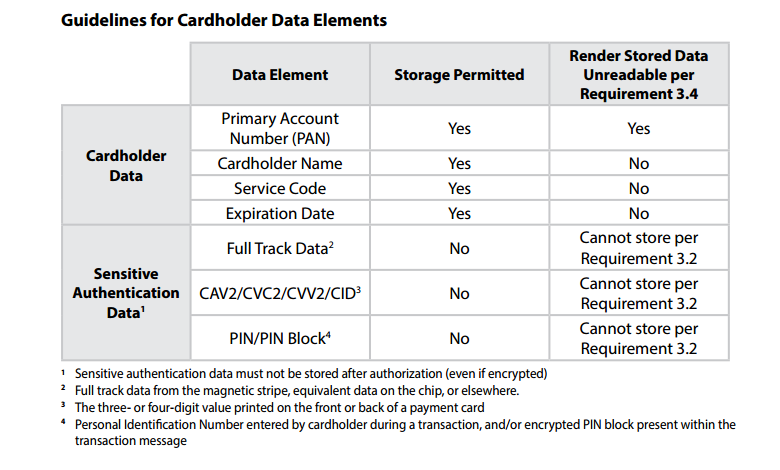 Protect stored cardholder data