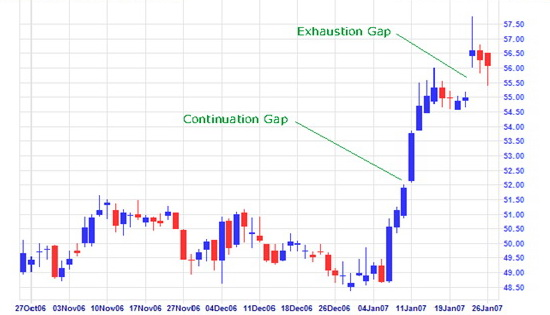 Price exhaustion gap