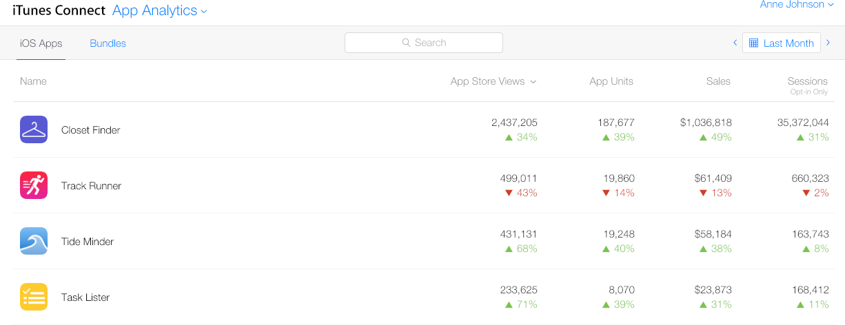 Review app analytics