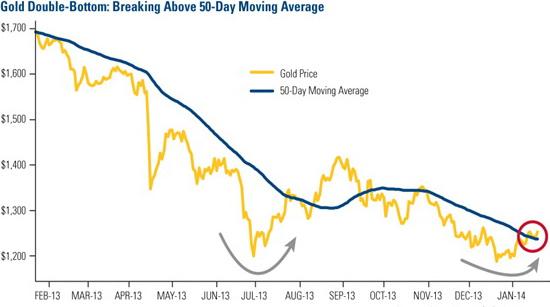 Market price falls below 50-day moving average line